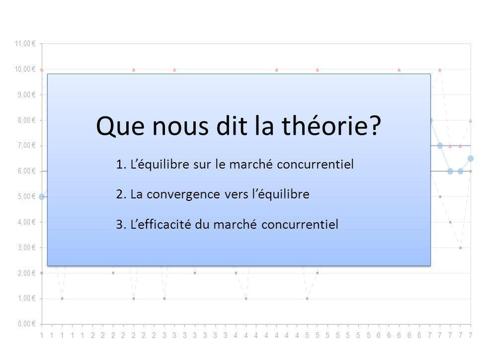 Que nous dit la théorie? 1. Léquilibre sur le marché concurrentiel 3. Lefficacité du marché concurrentiel 2. La convergence vers léquilibre