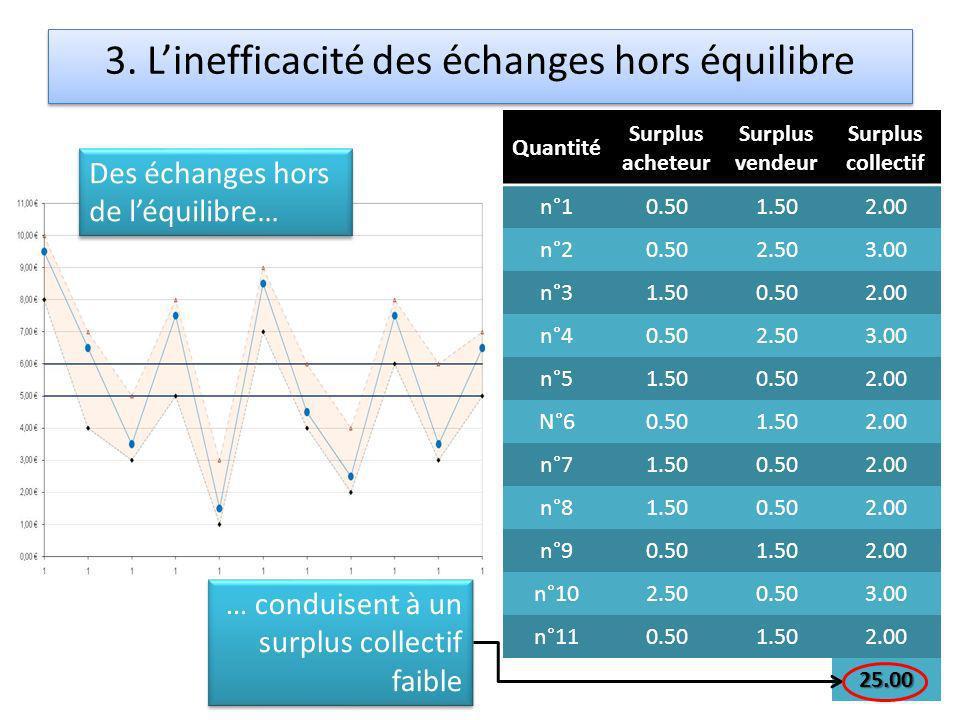 3. Linefficacité des échanges hors équilibre Quantité Surplus acheteur Surplus vendeur Surplus collectif n°10.501.502.00 n°20.502.503.00 n°31.500.502.