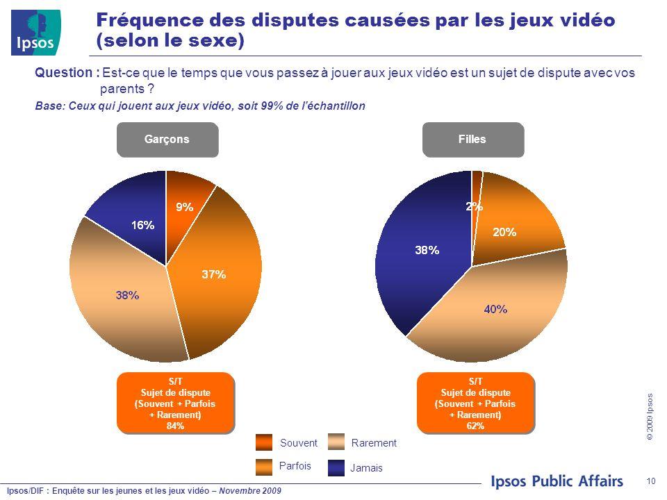 Ipsos/DIF : Enquête sur les jeunes et les jeux vidéo – Novembre 2009 © 2009 Ipsos 10 Garçons Filles Fréquence des disputes causées par les jeux vidéo