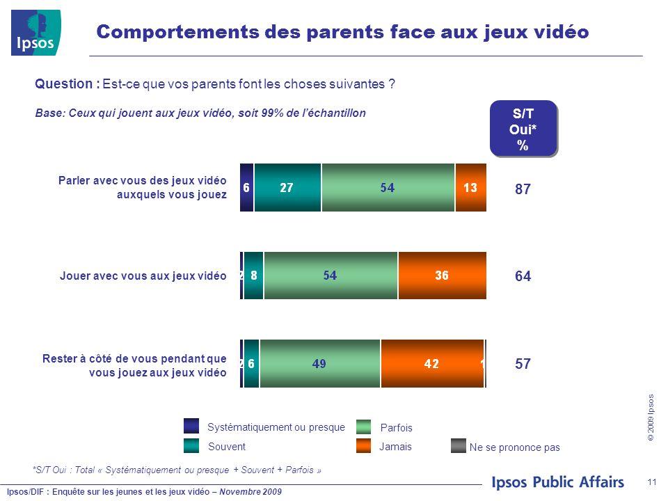 Ipsos/DIF : Enquête sur les jeunes et les jeux vidéo – Novembre 2009 © 2009 Ipsos 11 Comportements des parents face aux jeux vidéo Question : Est-ce q