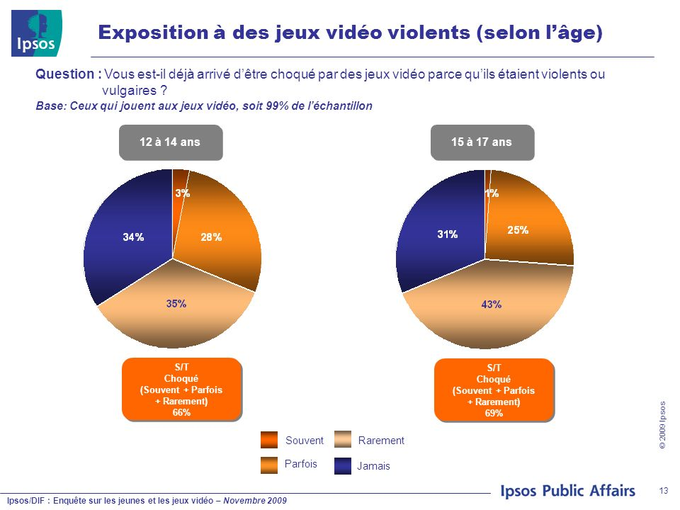 Ipsos/DIF : Enquête sur les jeunes et les jeux vidéo – Novembre 2009 © 2009 Ipsos 13 Exposition à des jeux vidéo violents (selon lâge) Question : Vous