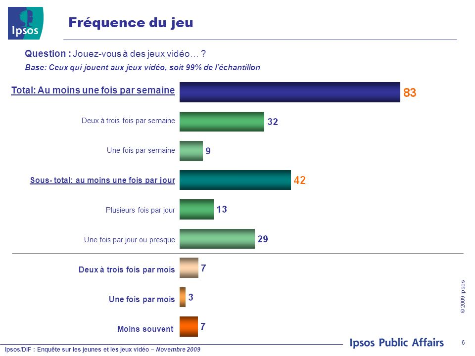 Ipsos/DIF : Enquête sur les jeunes et les jeux vidéo – Novembre 2009 © 2009 Ipsos 7 S/T entre une et six fois par semaine S/T au moins une fois par jour S/T Moins dune fois par semaine Garçons Filles Fréquence du jeu (selon le sexe) Question : Jouez-vous à des jeux vidéo… .
