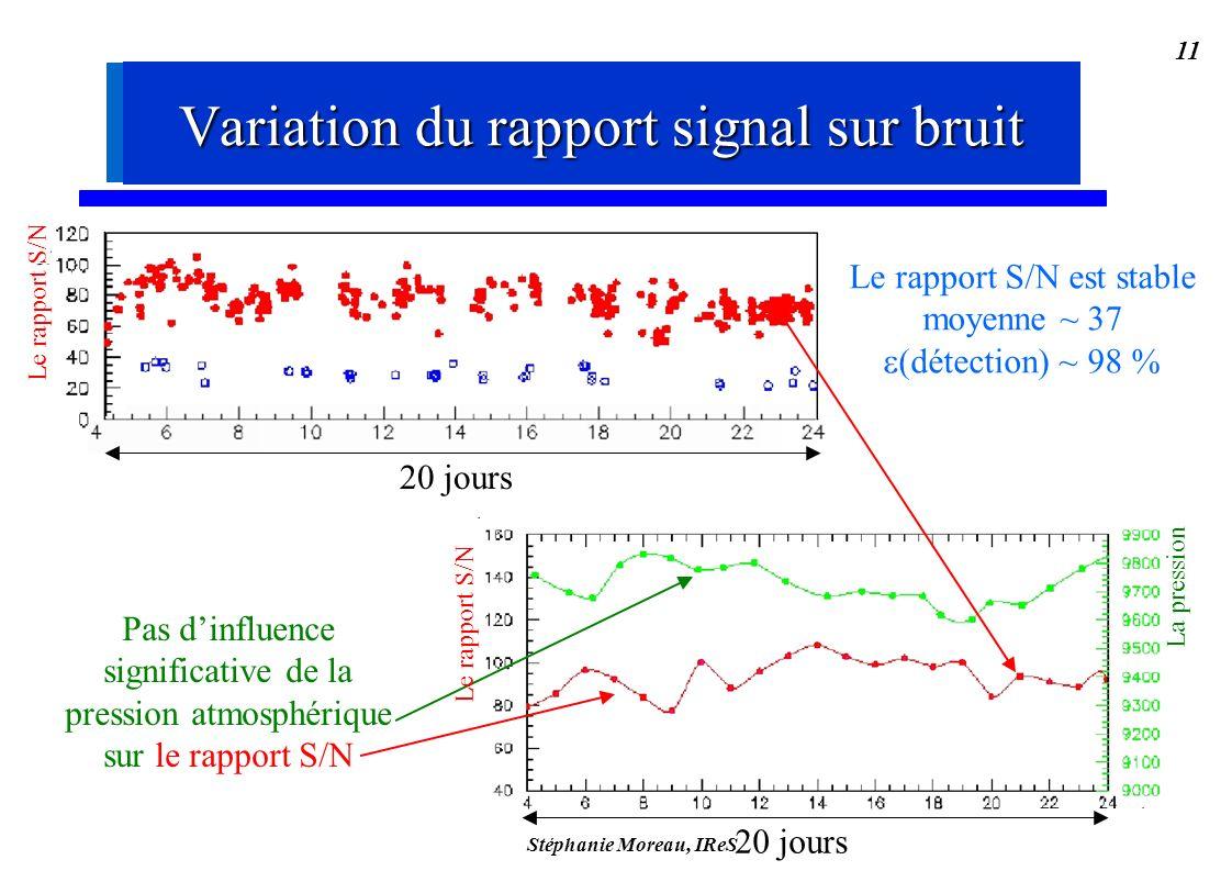 Stéphanie Moreau, IReS 11 Le rapport S/N est stable moyenne ~ 37 (détection) ~ 98 % 20 jours Pas dinfluence significative de la pression atmosphérique sur le rapport S/N La pression Variation du rapport signal sur bruit Le rapport S/N 20 jours Variation du rapport signal sur bruit