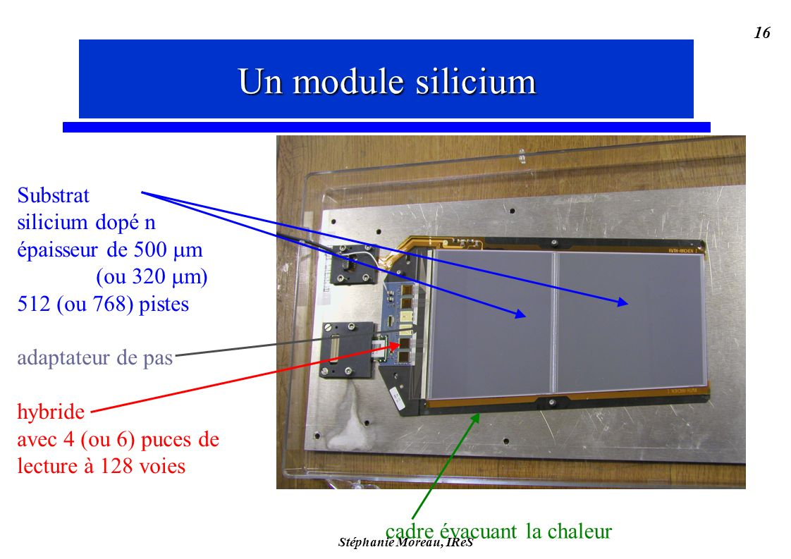 Stéphanie Moreau, IReS 16 Substrat silicium dopé n épaisseur de 500 m (ou 320 m) 512 (ou 768) pistes adaptateur de pas hybride avec 4 (ou 6) puces de lecture à 128 voies Un module silicium cadre évacuant la chaleur Un module silicium
