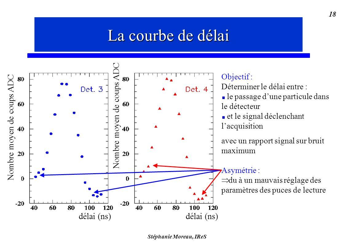 Stéphanie Moreau, IReS 18 Objectif : Déterminer le délai entre : le passage dune particule dans le détecteur et le signal déclenchant lacquisition avec un rapport signal sur bruit maximum Asymétrie : du à un mauvais réglage des paramètres des puces de lecture La courbe de délai Nombre moyen de coups ADC Ddélai (ns) La courbe de délai