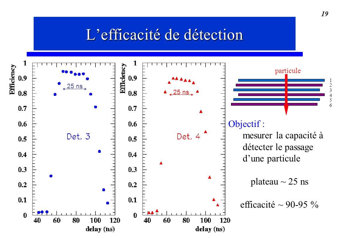 Stéphanie Moreau, IReS 19 plateau ~ 25 ns efficacité ~ 90-95 % Objectif : mesurer la capacité à détecter le passage dune particule L'efficacité de dét