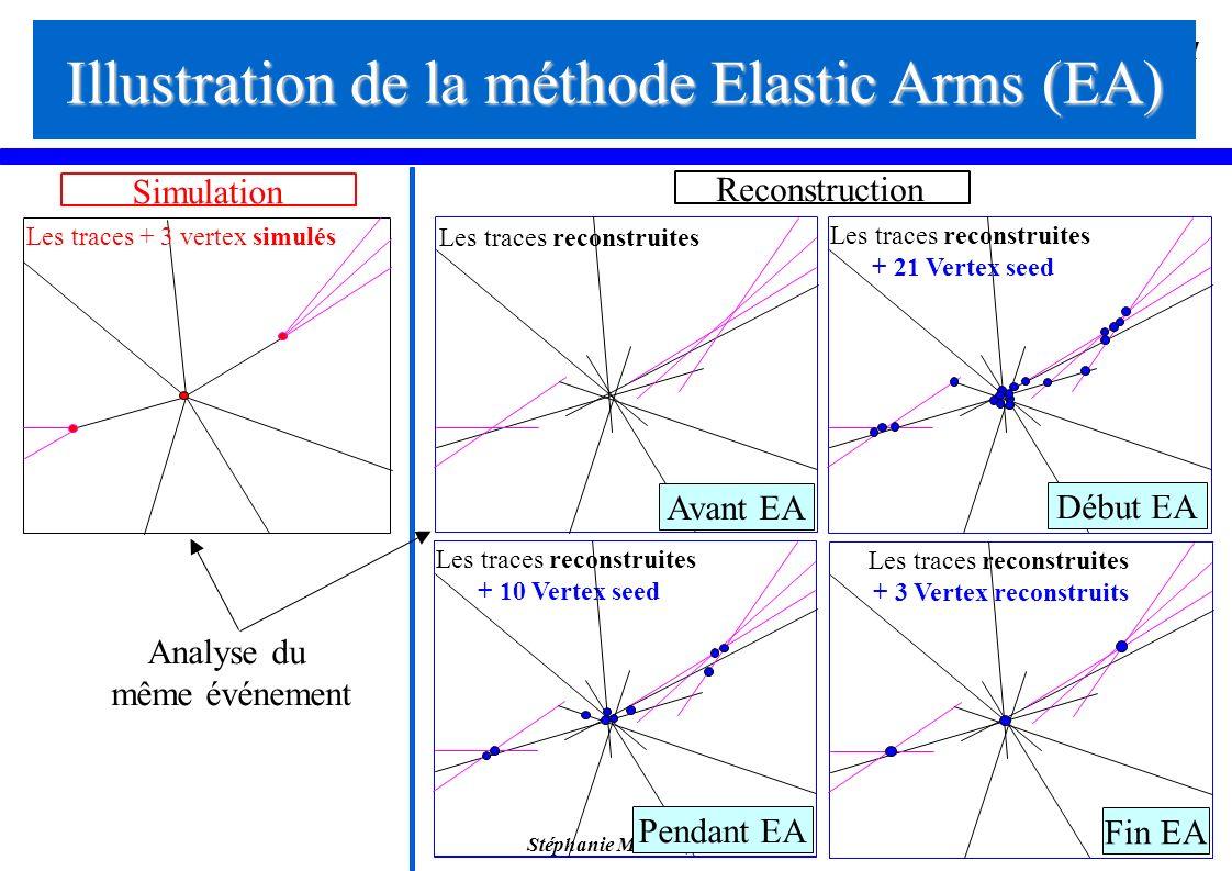 Stéphanie Moreau, IReS 31 Illustration de la méthode Elastic Arms (EA) Les traces reconstruites Les traces + 3 vertex simulés Les traces reconstruites