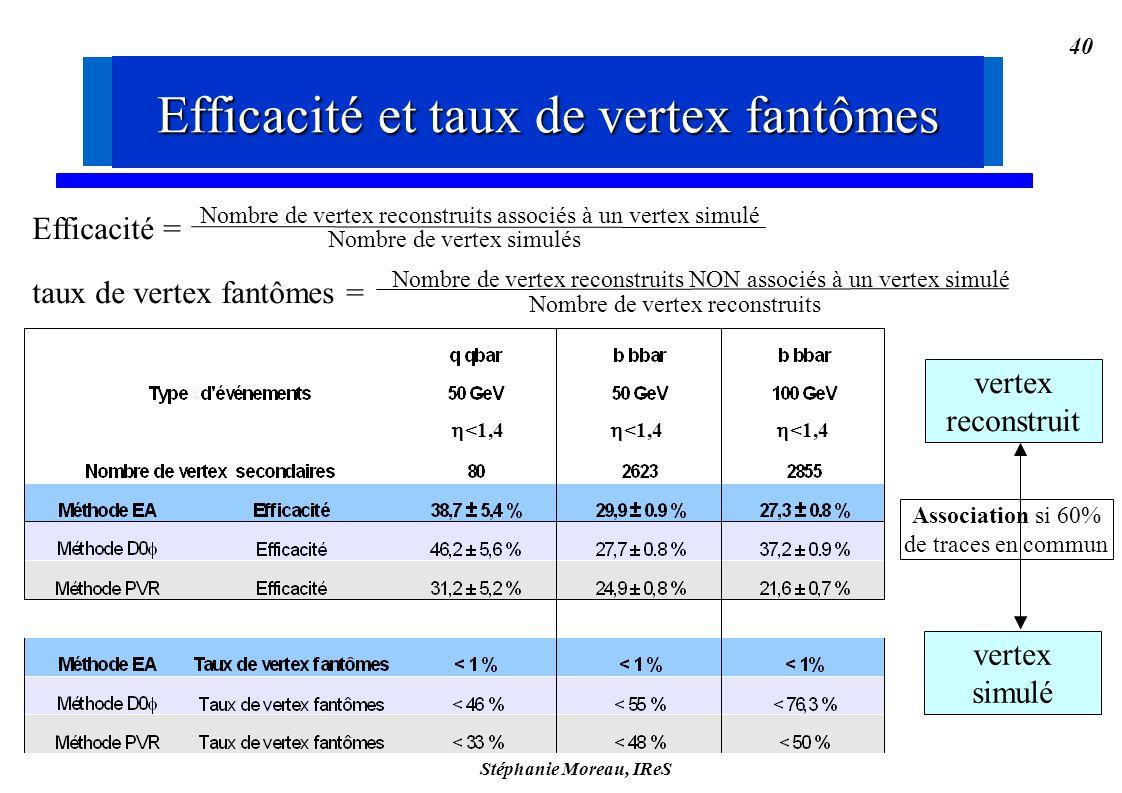 Stéphanie Moreau, IReS 40 Efficacité = taux de vertex fantômes = Nombre de vertex reconstruits associés à un vertex simulé Nombre de vertex simulés Nombre de vertex reconstruits NON associés à un vertex simulé Nombre de vertex reconstruits vertex reconstruit vertex simulé Association si 60% de traces en commun Efficacité et taux de vertex fantômes <1,4 Efficacité et taux de vertex fantômes