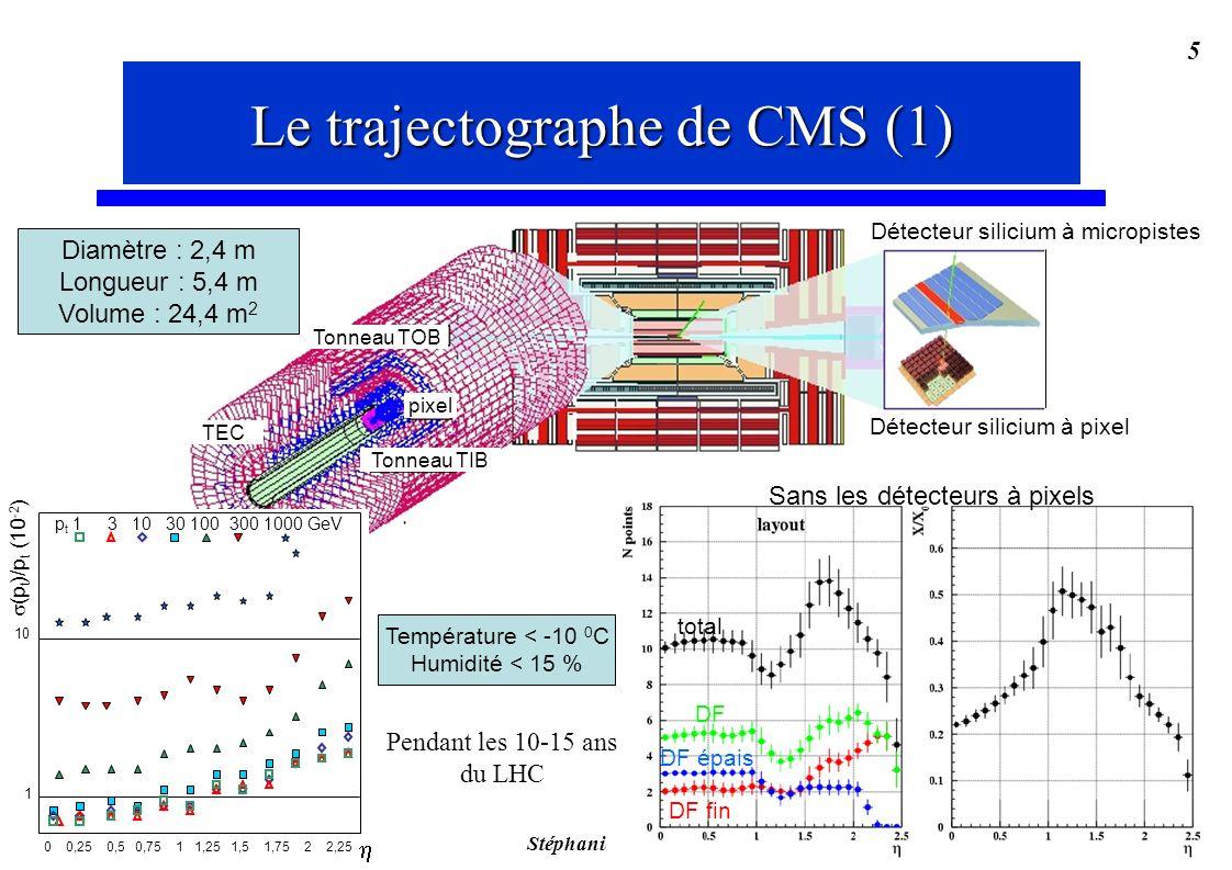 Stéphanie Moreau, IReS 5 Diamètre : 2,4 m Longueur : 5,4 m Volume : 24,4 m 2 TEC pixel Tonneau TOB Tonneau TIB Détecteur silicium à pixel Détecteur silicium à micropistes Le trajectographe de CMS (1) Température < -10 0 C Humidité < 15 % Pendant les 10-15 ans du LHC p t 1 3 10 30 100 300 1000 GeV 1 10 (p t )/p t (10 -2 ) 0 0,25 0,5 0,75 1 1,25 1,5 1,75 2 2,25 Sans les détecteurs à pixels total DF DF fin DF épais Le trajectographe de CMS (1)