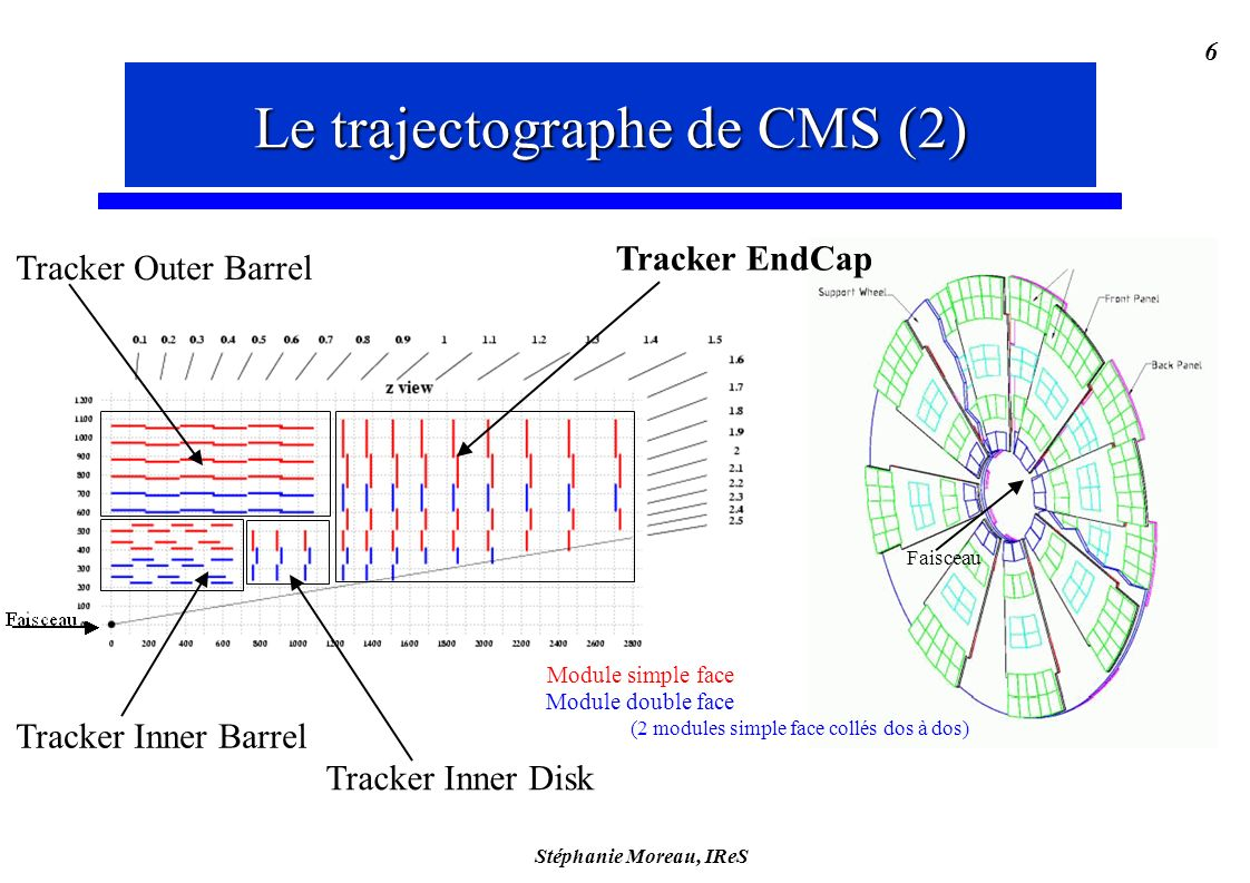 Stéphanie Moreau, IReS 6 Module simple face Module double face (2 modules simple face collés dos à dos) Tracker Inner Barrel Tracker Outer Barrel Tracker Inner Disk Tracker EndCap Faisceau Le trajectographe de CMS (2)