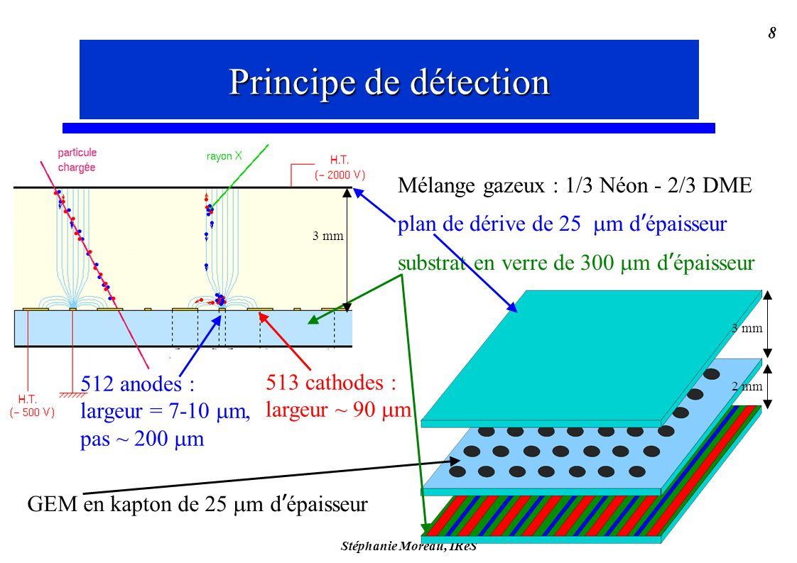 Stéphanie Moreau, IReS 8 3 mm 2 mm Mélange gazeux : 1/3 Néon - 2/3 DME plan de dérive de 25 m d épaisseur substrat en verre de 300 m d épaisseur Principe de détection 512 anodes : largeur = 7-10 m, pas ~ 200 m GEM en kapton de 25 m d épaisseur 513 cathodes : largeur ~ 90 m 3 mm Principe de détection