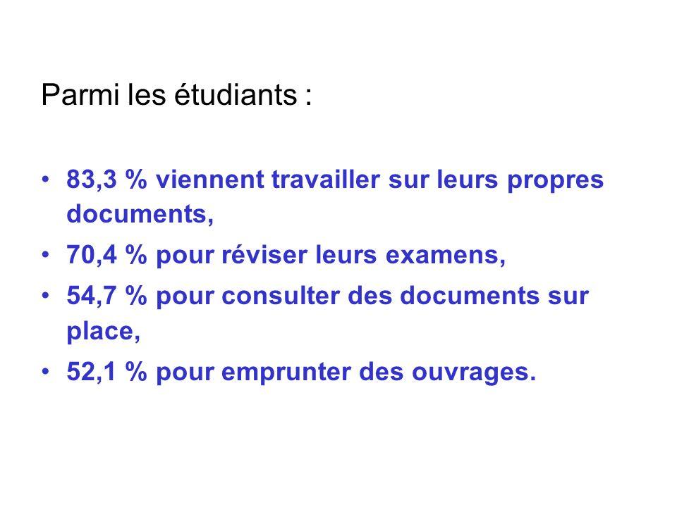 Parmi les étudiants : 83,3 % viennent travailler sur leurs propres documents, 70,4 % pour réviser leurs examens, 54,7 % pour consulter des documents s