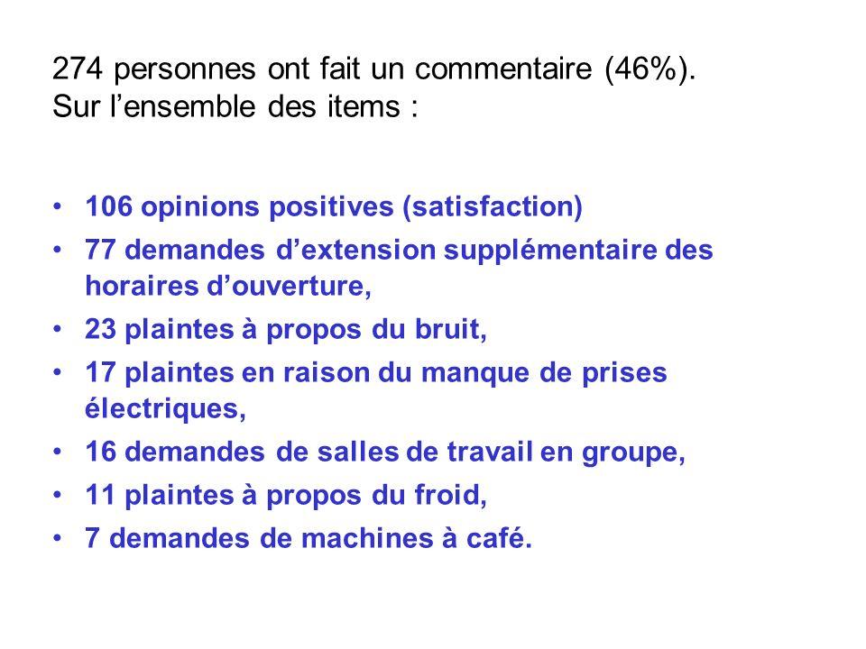 274 personnes ont fait un commentaire (46%). Sur lensemble des items : 106 opinions positives (satisfaction) 77 demandes dextension supplémentaire des