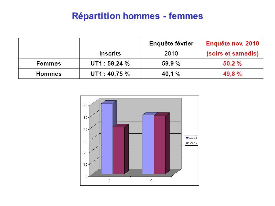 Répartition hommes - femmes Inscrits Enquête févrierEnquête nov. 2010 2010(soirs et samedis) FemmesUT1 : 59,24 %59,9 %50,2 % HommesUT1 : 40,75 %40,1 %