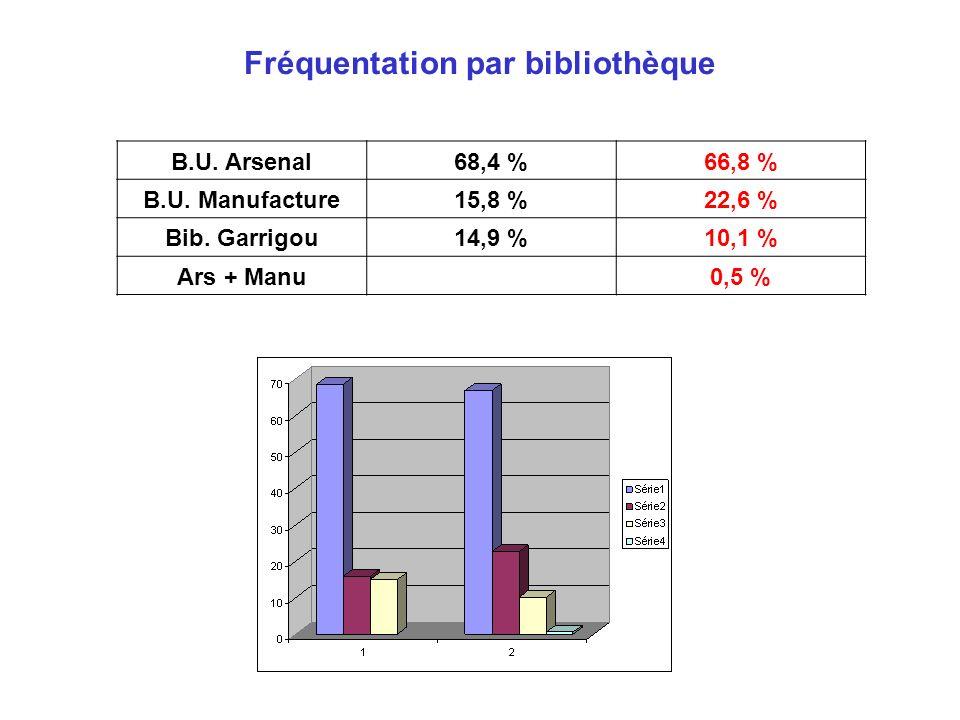 Fréquentation par bibliothèque B.U. Arsenal68,4 %66,8 % B.U. Manufacture15,8 %22,6 % Bib. Garrigou14,9 %10,1 % Ars + Manu 0,5 %