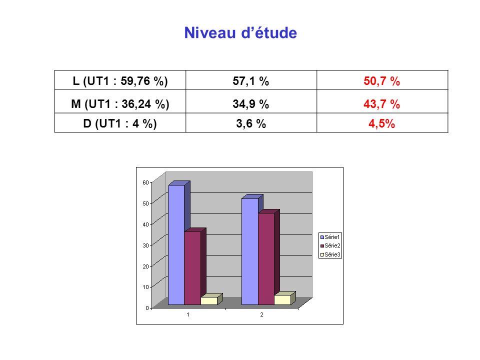 Niveau détude L (UT1 : 59,76 %)57,1 %50,7 % M (UT1 : 36,24 %)34,9 %43,7 % D (UT1 : 4 %)3,6 %4,5%