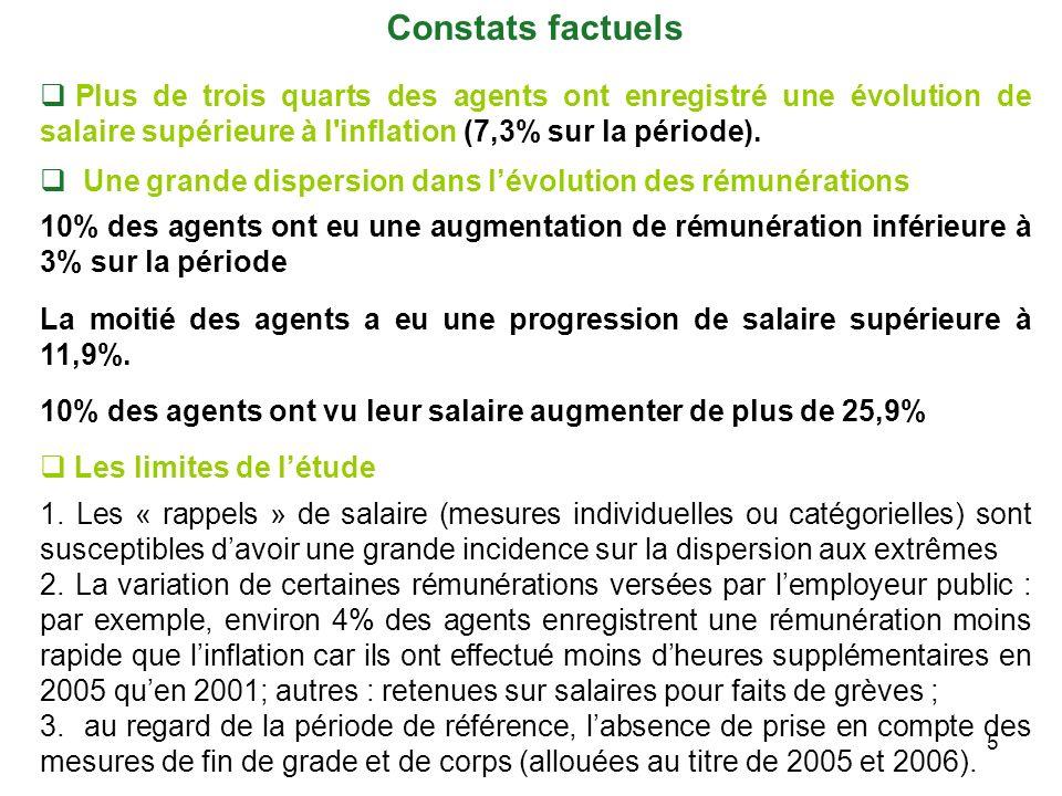 5 Constats factuels Plus de trois quarts des agents ont enregistré une évolution de salaire supérieure à l inflation (7,3% sur la période).