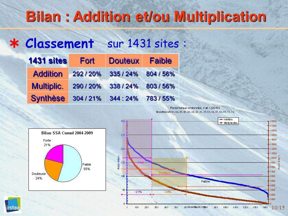 10/15 Bilan : Addition et/ou Multiplication Classement sur 1431 sites : 1431 sites FortDouteuxFaibleAddition 292 / 20% 335 / 24% 804 / 56% Multiplic.