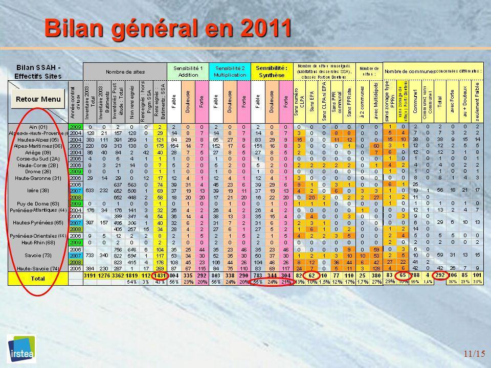 11/15 Bilan général en 2011