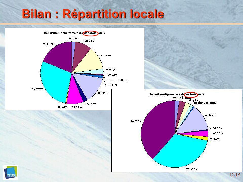 12/15 Bilan : Répartition locale
