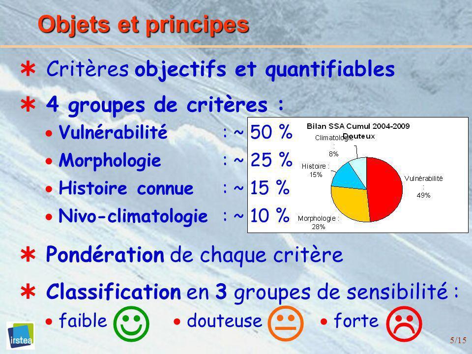 5/15 Objets et principes 4 groupes de critères : Critères objectifs et quantifiables Pondération de chaque critère : ~ 50 % : ~ 25 % : ~ 15 % : ~ 10 %