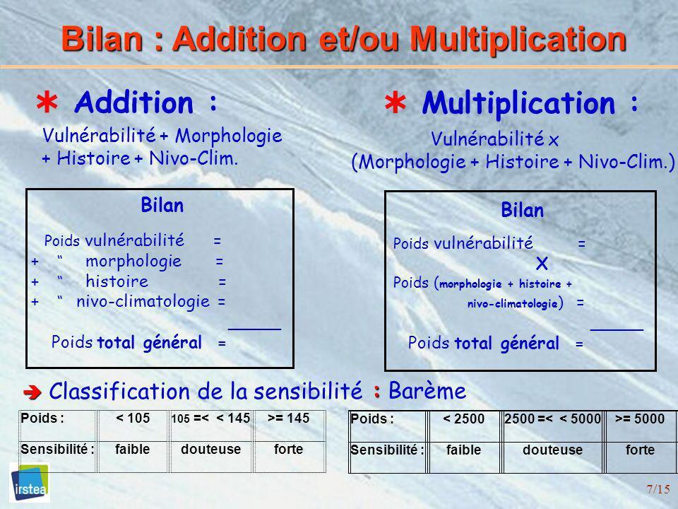 7/15 Bilan : Addition et/ou Multiplication Addition : Vulnérabilité + Morphologie + Histoire + Nivo-Clim. Classification de la sensibilité Multiplicat