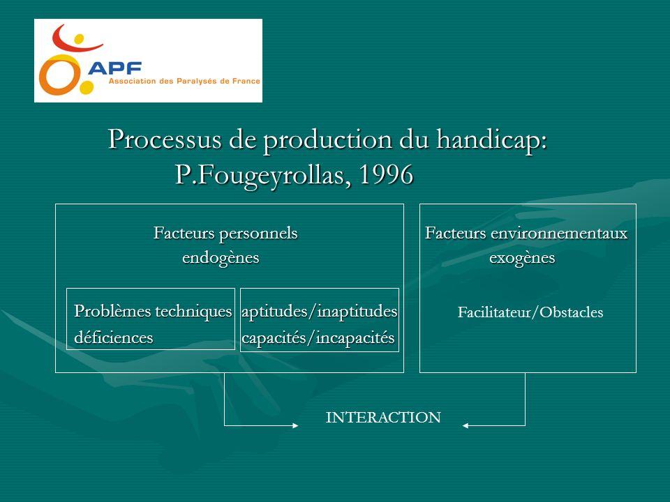 Processus de production du handicap: P.Fougeyrollas, 1996 Facteurs personnels Facteurs environnementaux endogènes exogènes Facteurs personnels Facteur