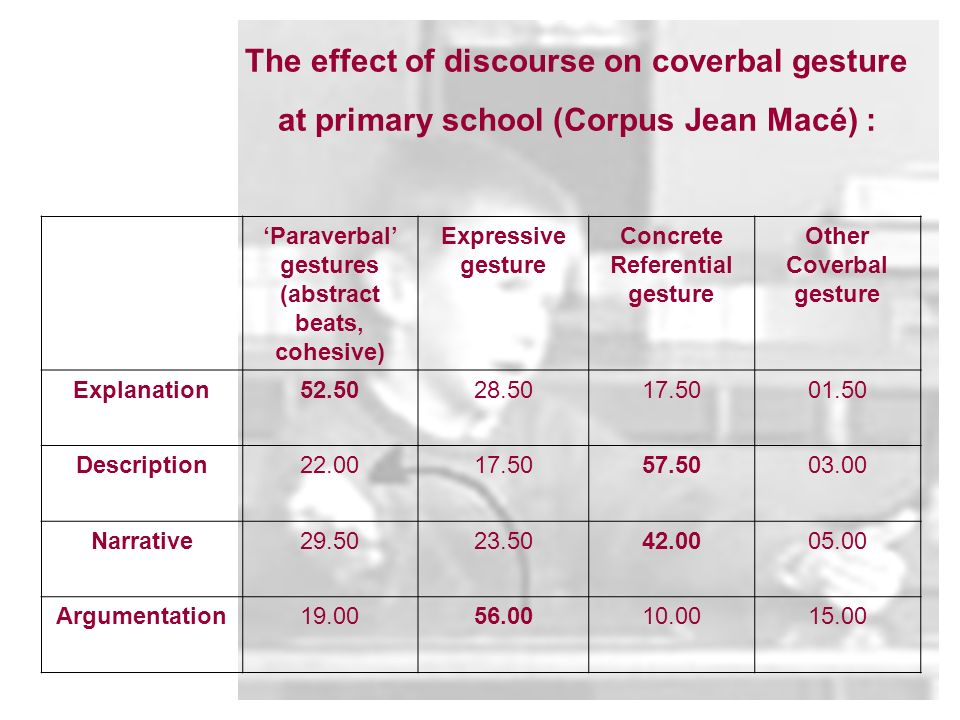 The effect of discourse on coverbal gesture at primary school (Corpus Jean Macé) : Paraverbal gestures (abstract beats, cohesive) Expressive gesture Concrete Referential gesture Other Coverbal gesture Explanation Description Narrative Argumentation