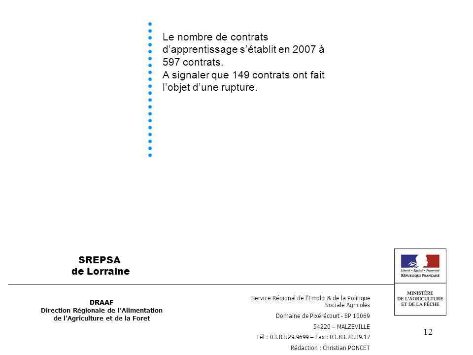 12 Le nombre de contrats dapprentissage sétablit en 2007 à 597 contrats. A signaler que 149 contrats ont fait lobjet dune rupture. DRAAF Direction Rég
