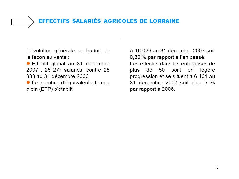 2 EFFECTIFS SALARIÉS AGRICOLES DE LORRAINE À 16 026 au 31 décembre 2007 soit 0,80 % par rapport à lan passé. Les effectifs dans les entreprises de plu