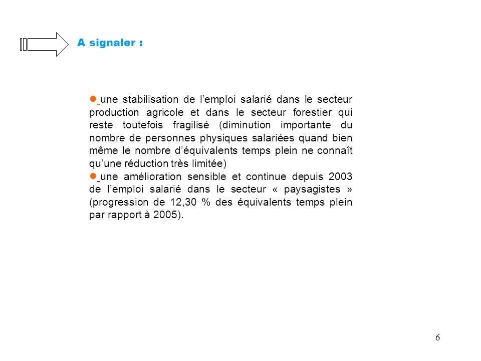 6 A signaler : une stabilisation de lemploi salarié dans le secteur production agricole et dans le secteur forestier qui reste toutefois fragilisé (di