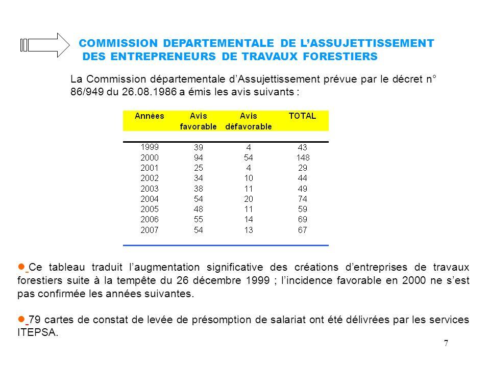 7 COMMISSION DEPARTEMENTALE DE LASSUJETTISSEMENT DES ENTREPRENEURS DE TRAVAUX FORESTIERS La Commission départementale dAssujettissement prévue par le