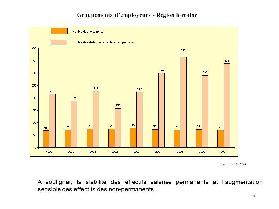 9 Groupements demployeurs - Région lorraine Source ITEPSA A souligner, la stabilité des effectifs salariés permanents et laugmentation sensible des ef