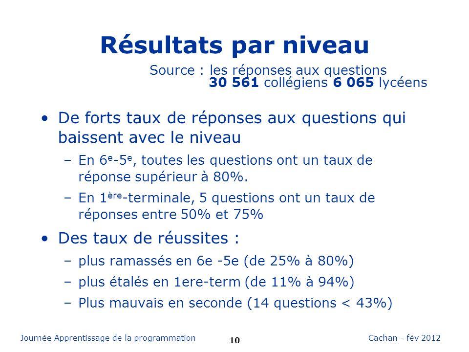 10 Cachan - fév 2012Journée Apprentissage de la programmation Résultats par niveau De forts taux de réponses aux questions qui baissent avec le niveau