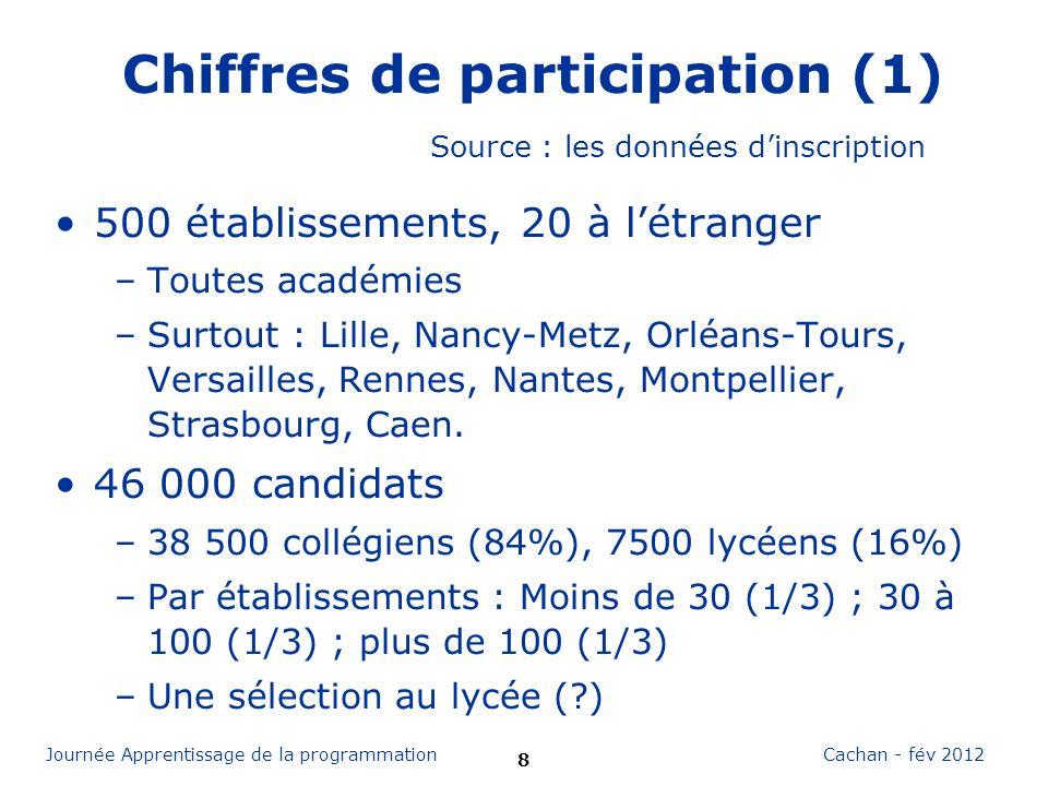 9 Cachan - fév 2012Journée Apprentissage de la programmation Chiffres de participation (2) Qui sont les coordinateurs .