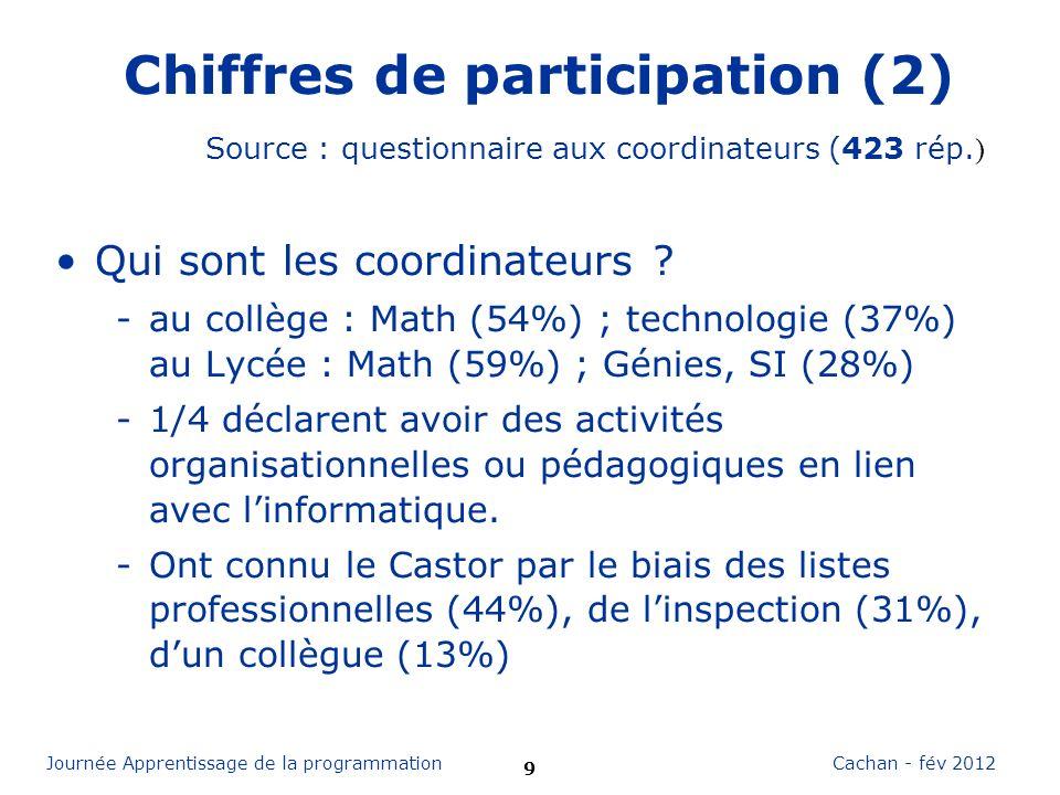 9 Cachan - fév 2012Journée Apprentissage de la programmation Chiffres de participation (2) Qui sont les coordinateurs ? -au collège : Math (54%) ; tec