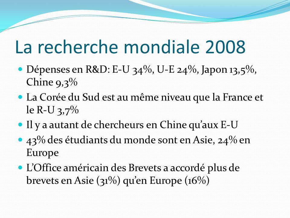 La recherche mondiale 2008 Dépenses en R&D: E-U 34%, U-E 24%, Japon 13,5%, Chine 9,3% La Corée du Sud est au même niveau que la France et le R-U 3,7%