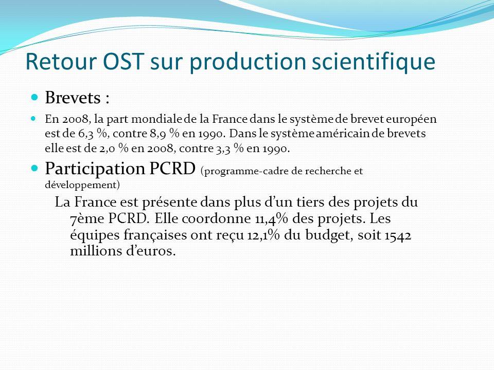 Retour OST sur production scientifique Brevets : En 2008, la part mondiale de la France dans le système de brevet européen est de 6,3 %, contre 8,9 %