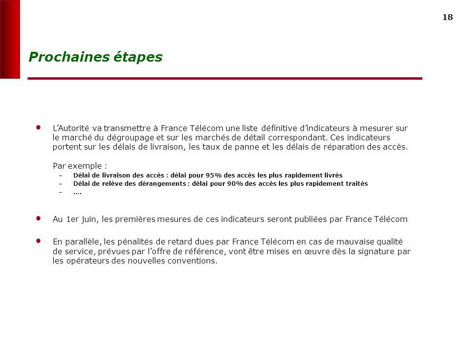 17 Les engagements de France Télécom France Télécom sest engagée sur la qualité de service du dégroupage ; cest une des conditions à la hausse de labonnement pour 2006 et 2007 Les engagements pris par France Télécom à ce titre sont les suivants : Publier à compter du 1er juin 2005 des indicateurs de qualité de service : – pour le dégroupage – pour les marchés de détail correspondant Faire converger la qualité de service de loffre de gros de dégroupage vers celle des offres de détail du groupe France Télécom Ces engagements sont essentiels pour lAutorité.
