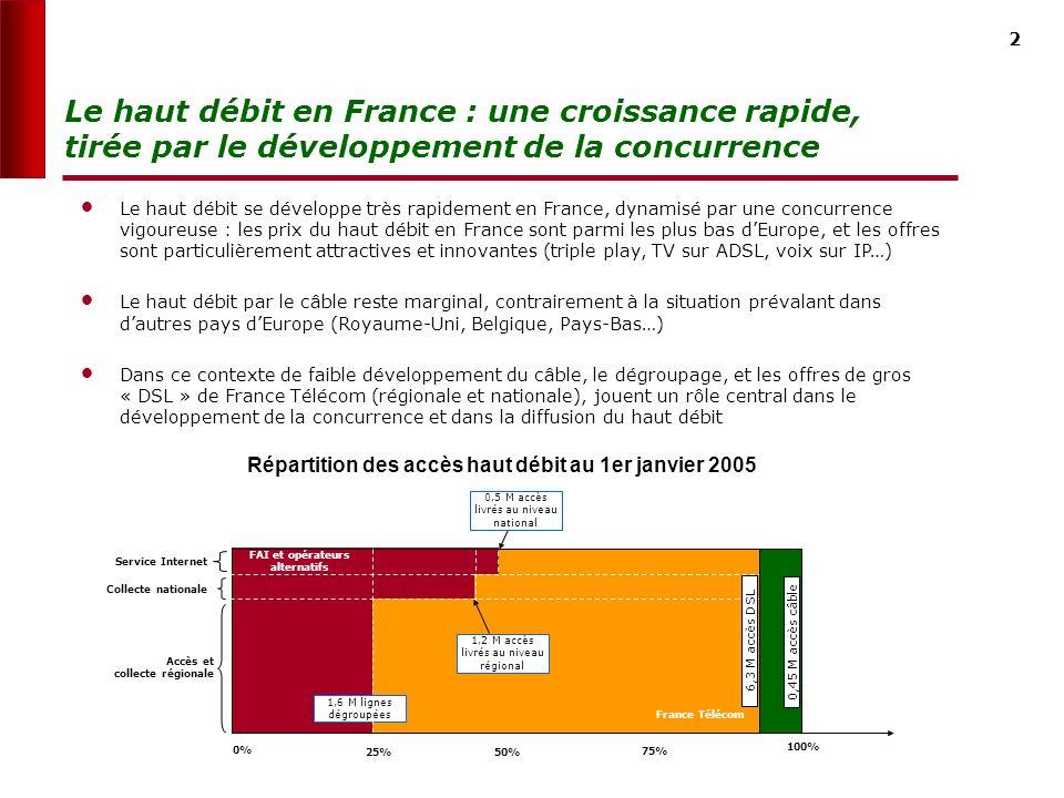 2 Le haut débit en France : une croissance rapide, tirée par le développement de la concurrence Le haut débit se développe très rapidement en France, dynamisé par une concurrence vigoureuse : les prix du haut débit en France sont parmi les plus bas dEurope, et les offres sont particulièrement attractives et innovantes (triple play, TV sur ADSL, voix sur IP…) Le haut débit par le câble reste marginal, contrairement à la situation prévalant dans dautres pays dEurope (Royaume-Uni, Belgique, Pays-Bas…) Dans ce contexte de faible développement du câble, le dégroupage, et les offres de gros « DSL » de France Télécom (régionale et nationale), jouent un rôle central dans le développement de la concurrence et dans la diffusion du haut débit 0% 25%50% 100% 75% Accès et collecte régionale Collecte nationale Service Internet France Télécom 1,6 M lignes dégroupées FAI et opérateurs alternatifs 1 1,2 M accès livrés au niveau régional 6,3 M accès DSL 0,5 M accès livrés au niveau national 0,45 M accès câble Répartition des accès haut débit au 1er janvier 2005