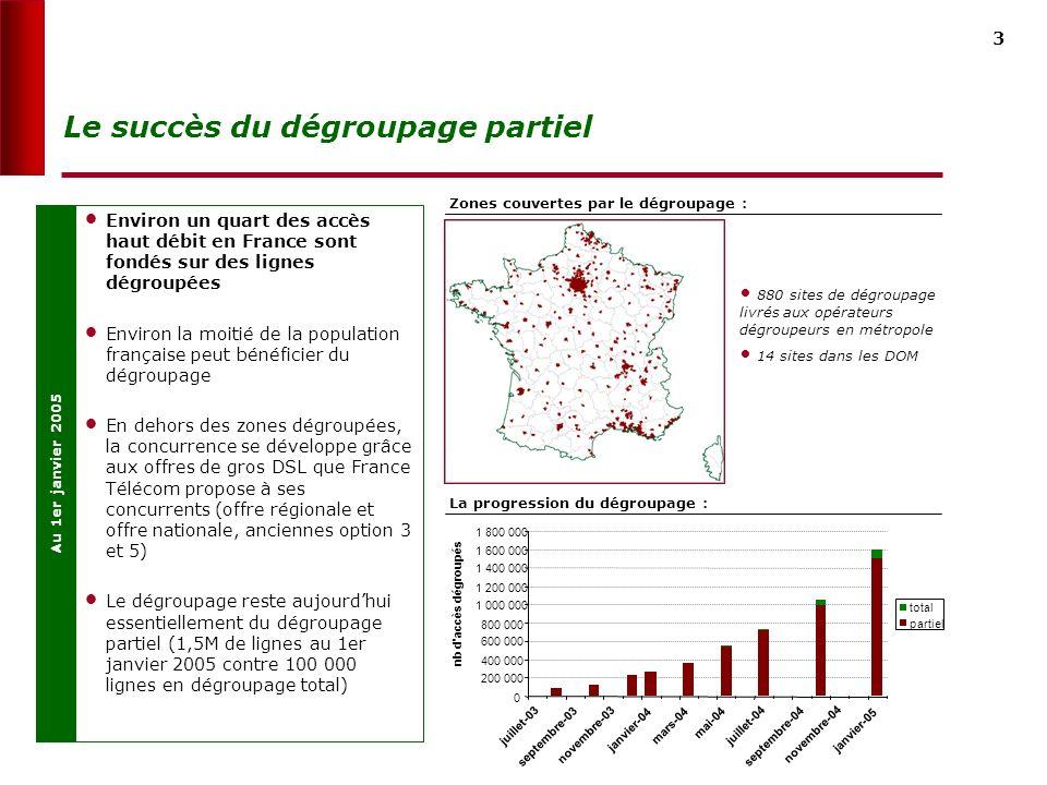 3 Le succès du dégroupage partiel 0 200 000 400 000 600 000 800 000 1 000 000 1 200 000 1 400 000 1 600 000 1 800 000 juillet-03 septembre-03 novembre-03 janvier-04 mars-04 mai-04 juillet-04 septembre-04 novembre-04 janvier-05 nb d accès dégroupés total partiel Environ un quart des accès haut débit en France sont fondés sur des lignes dégroupées Environ la moitié de la population française peut bénéficier du dégroupage En dehors des zones dégroupées, la concurrence se développe grâce aux offres de gros DSL que France Télécom propose à ses concurrents (offre régionale et offre nationale, anciennes option 3 et 5) Le dégroupage reste aujourdhui essentiellement du dégroupage partiel (1,5M de lignes au 1er janvier 2005 contre 100 000 lignes en dégroupage total) Au 1er janvier 2005 880 sites de dégroupage livrés aux opérateurs dégroupeurs en métropole 14 sites dans les DOM Zones couvertes par le dégroupage : La progression du dégroupage :