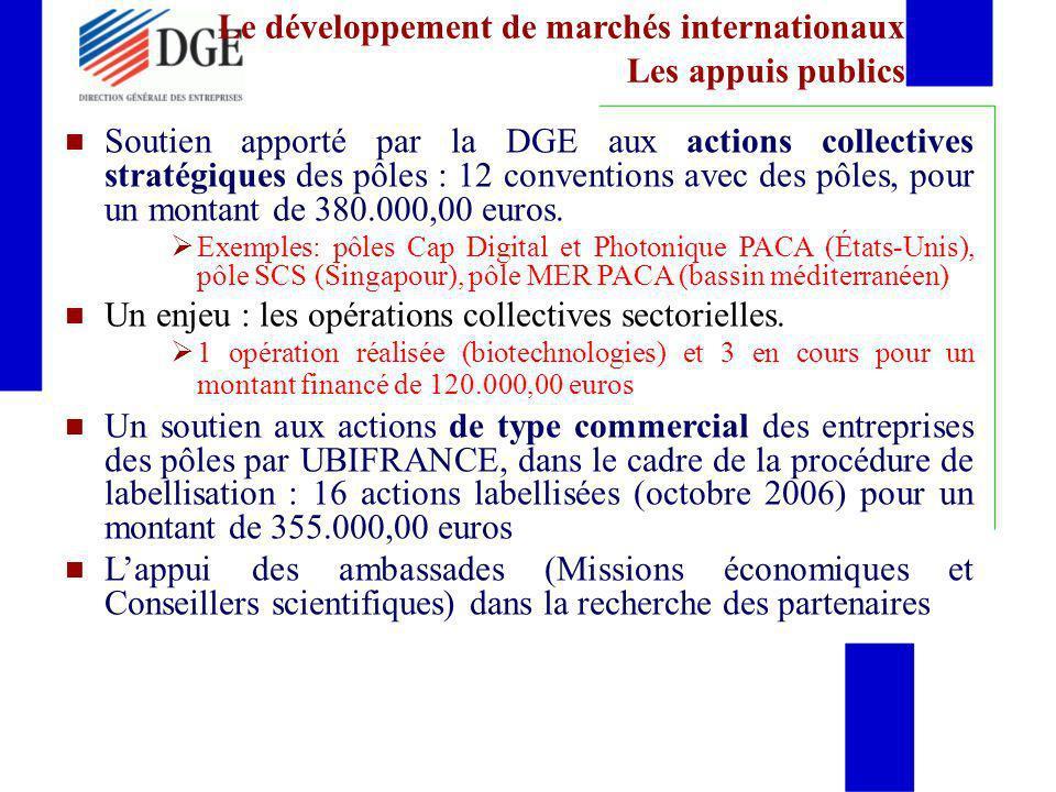 Le développement de marchés internationaux Les appuis publics Soutien apporté par la DGE aux actions collectives stratégiques des pôles : 12 conventio
