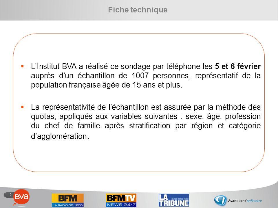2 Fiche technique LInstitut BVA a réalisé ce sondage par téléphone les 5 et 6 février auprès dun échantillon de 1007 personnes, représentatif de la population française âgée de 15 ans et plus.