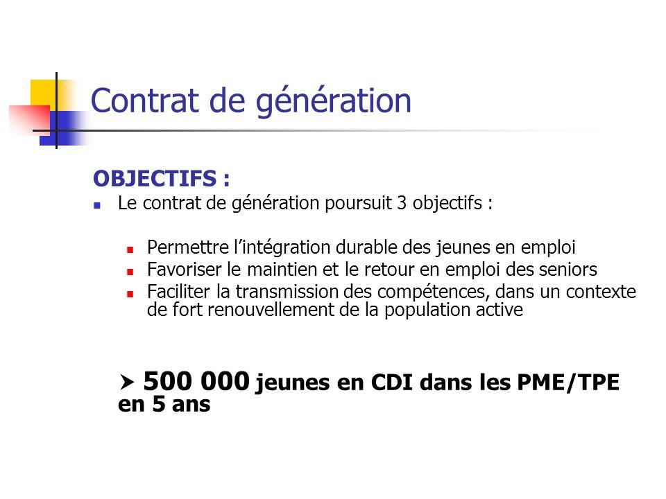 Contrat de génération OBJECTIFS : Le contrat de génération poursuit 3 objectifs : Permettre lintégration durable des jeunes en emploi Favoriser le mai