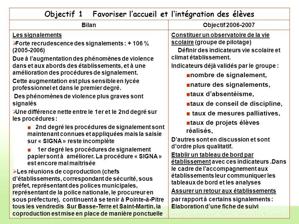 Objectif 1 Favoriser laccueil et lintégration des élèves BilanObjectif 2006-2007 Les signalements Forte recrudescence des signalements : + 106 % (2005