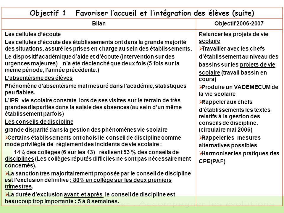 Objectif 1 Favoriser laccueil et lintégration des élèves (suite) BilanObjectif 2006-2007 Les cellules découte Les cellules découte des établissements