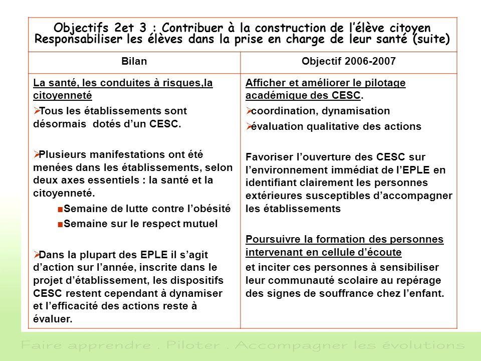 Objectifs 2et 3 : Contribuer à la construction de lélève citoyen Responsabiliser les élèves dans la prise en charge de leur santé (suite) BilanObjecti