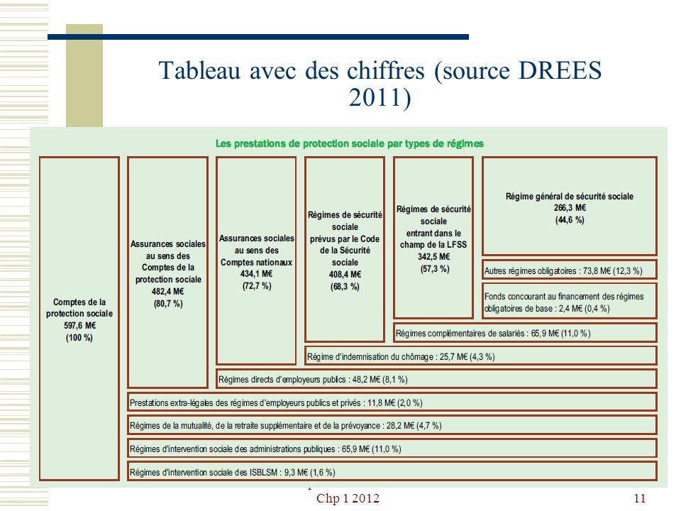 Problématiques financières sociales P1 Chp 1 201211 Tableau avec des chiffres (source DREES 2011)