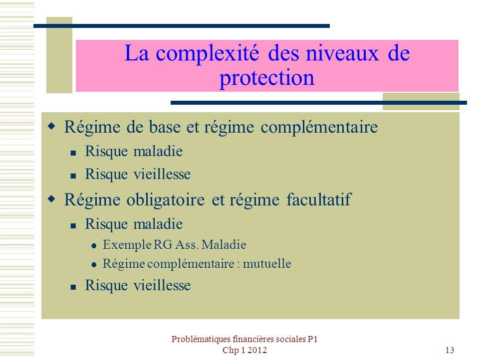 Problématiques financières sociales P1 Chp 1 201213 La complexité des niveaux de protection Régime de base et régime complémentaire Risque maladie Ris