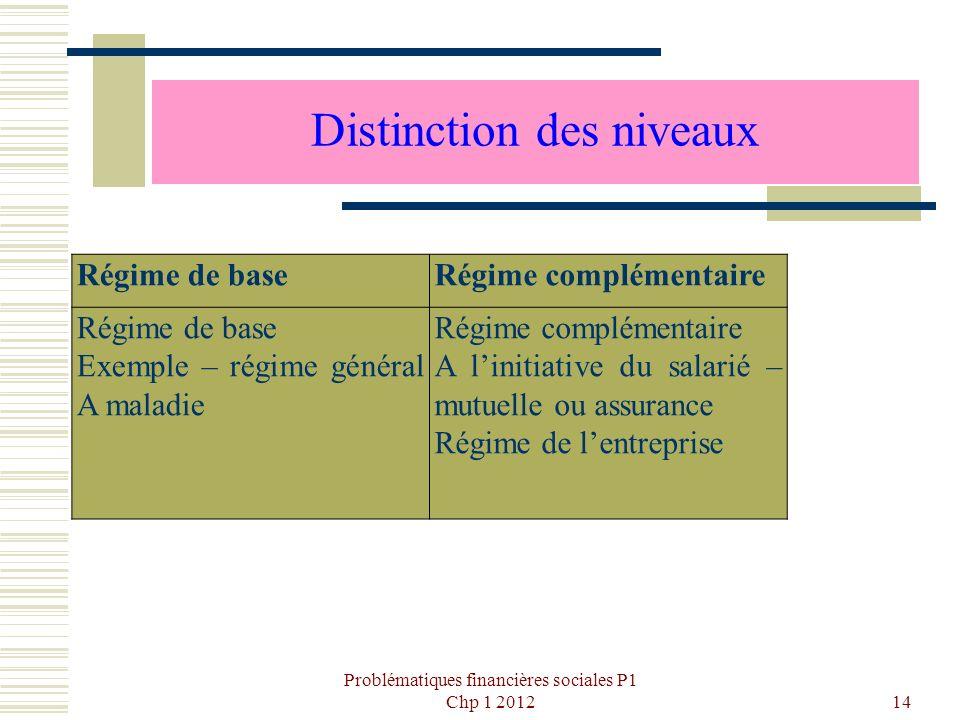 Problématiques financières sociales P1 Chp 1 201214 Distinction des niveaux Régime de baseRégime complémentaire Régime de base Exemple – régime généra